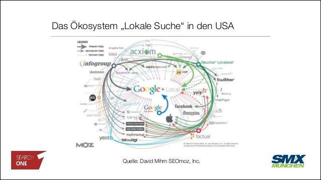 """Das Ökosystem """"Lokale Suche"""" in den USA Quelle: David Mihm SEOmoz, Inc."""
