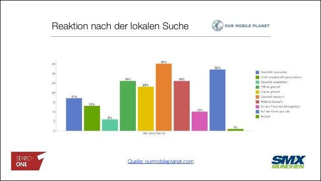 Reaktion nach der lokalen Suche Quelle: ourmobileplanet.com