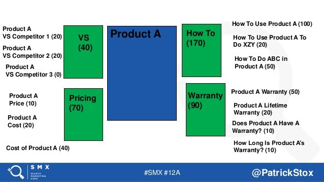 #SMX #12A @PatrickStox Product A How To (170) Warranty (90) VS (40) Pricing (70) Product A VS Competitor 1 (20) Product A ...