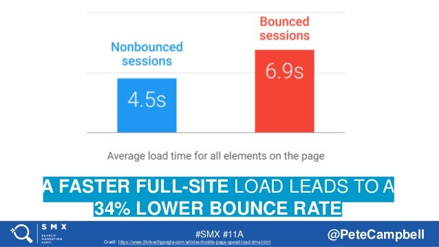 #SMX #11A @PeteCampbell A FASTER FULL-SITE LOAD LEADS TO A 34% LOWER BOUNCE RATE Credit: https://www.thinkwithgoogle.com/a...
