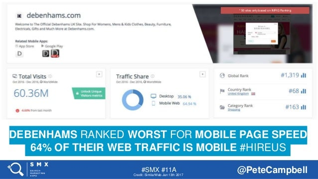 #SMX #11A @PeteCampbell DEBENHAMS RANKED WORST FOR MOBILE PAGE SPEED 64% OF THEIR WEB TRAFFIC IS MOBILE #HIREUS Credit: Si...