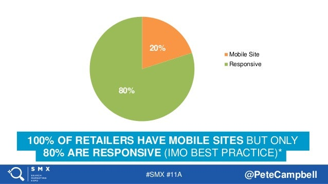 #SMX #11A @PeteCampbell 100% OF RETAILERS HAVE MOBILE SITES BUT ONLY 80% ARE RESPONSIVE (IMO BEST PRACTICE)* 20% 80% Mobil...
