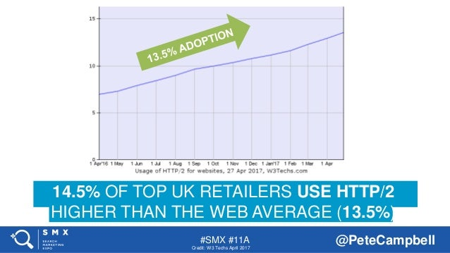 #SMX #11A @PeteCampbell 14.5% OF TOP UK RETAILERS USE HTTP/2 HIGHER THAN THE WEB AVERAGE (13.5%) Credit: W3 Techs April 20...