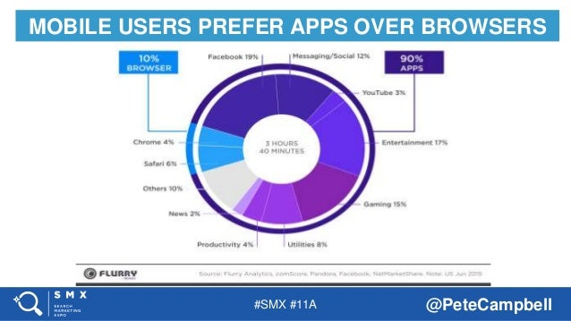 #SMX #11A @PeteCampbell MOBILE USERS PREFER APPS OVER BROWSERS