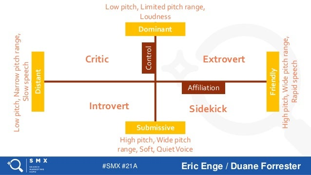 The Critical Role of Voice Personas in Actions and Skills