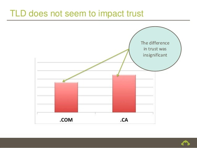 TLD does not seem to impact trust                                The difference                                 in trust w...