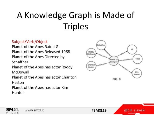 @bill_slawskiwww.smxl.it #SMXL19 A Knowledge Graph is Made of Triples Subject/Verb/Object Planet of the Apes Rated G Plane...