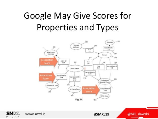 @bill_slawskiwww.smxl.it #SMXL19 Google May Give Scores for Properties and Types