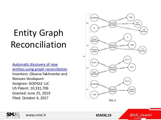 @bill_slawskiwww.smxl.it #SMXL19 Entity Graph Reconciliation Automatic discovery of new entities using graph reconciliatio...