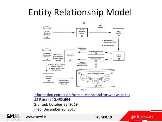 @bill_slawskiwww.smxl.it #SMXL19 Entity Relationship Model Information extraction from question and answer websites US Pat...