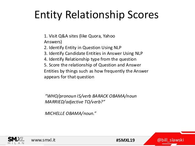 @bill_slawskiwww.smxl.it #SMXL19 Entity Relationship Scores 1. Visit Q&A sites (like Quora, Yahoo Answers) 2. Identify Ent...