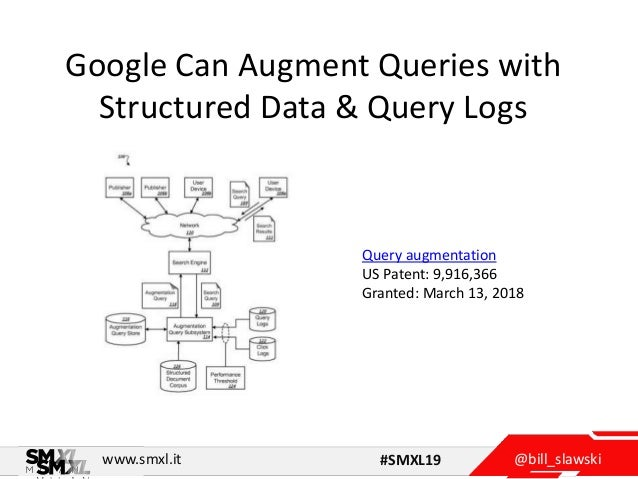 @bill_slawskiwww.smxl.it #SMXL19 Google Can Augment Queries with Structured Data & Query Logs Query augmentation US Patent...