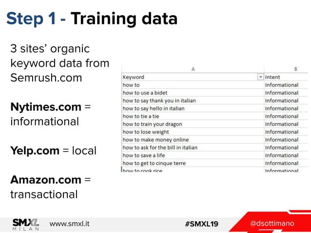 @dsottimanowww.smxl.it #SMXL19 Step 1 - Training data 3 sites' organic keyword data from Semrush.com Nytimes.com = informa...
