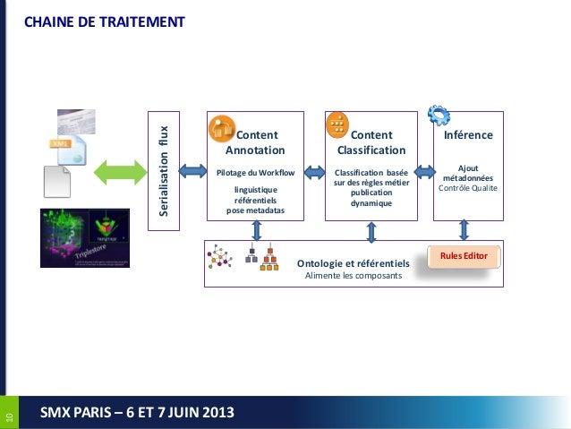 1010SMX PARIS – 6 ET 7 JUIN 2013CHAINE DE TRAITEMENTInférenceAjoutmétadonnéesContrôle QualiteContentAnnotationPilotage du ...
