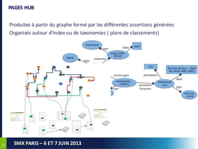 1818SMX PARIS – 6 ET 7 JUIN 2013PAGES HUBProduites à partir du graphe formé par les différentes assertions généréesOrganis...