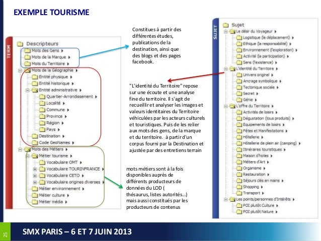 2525SMX PARIS – 6 ET 7 JUIN 2013EXEMPLE TOURISMEConstitues à partir desdifférentes études,publications de ladestination, a...