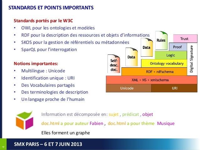 44SMX PARIS – 6 ET 7 JUIN 2013STANDARDS ET POINTS IMPORTANTSStandards portés par le W3C• OWL pour les ontologies et modèle...