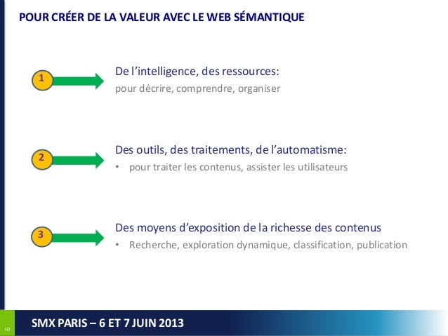 66SMX PARIS – 6 ET 7 JUIN 2013POUR CRÉER DE LA VALEUR AVEC LE WEB SÉMANTIQUE123De l'intelligence, des ressources:pour décr...