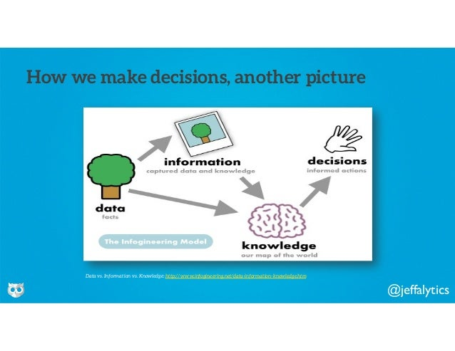 @jeffalytics How we make decisions, another picture Data vs. Information vs. Knowledge: http://www.infogineering.net/data-...