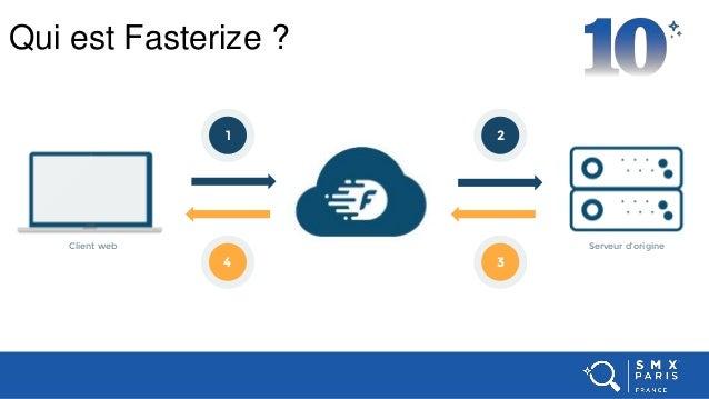 Qui est Fasterize ? Client web Serveur d'origine 4 1 3 2