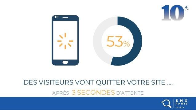 DES VISITEURS VONT QUITTER VOTRE SITE …. APRÈS 3 SECONDES D'ATTENTE 53%