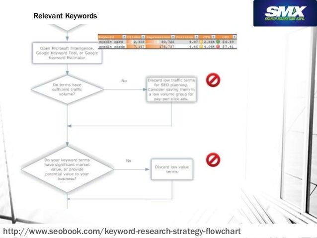 Relevant Keywords  http://www.seobook.com/keyword-research-strategy-flowchart
