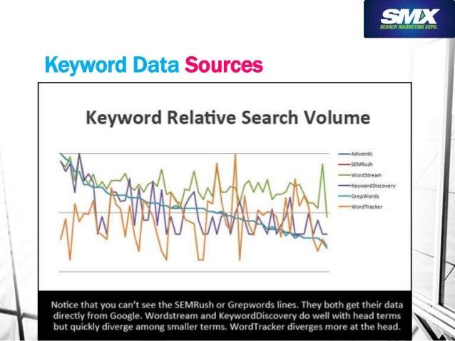 Keyword Data Sources