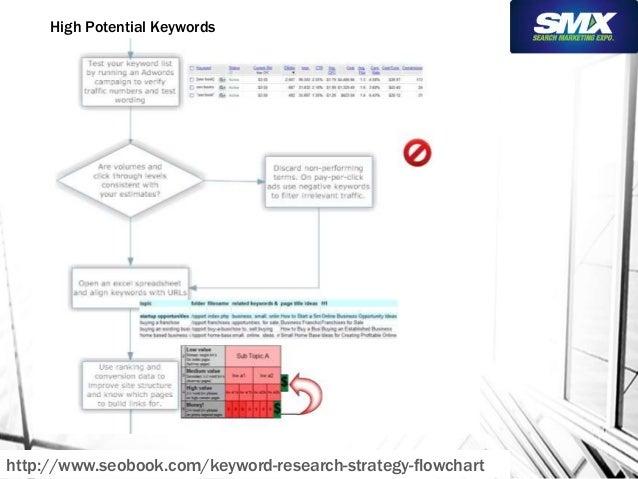 High Potential Keywords  http://www.seobook.com/keyword-research-strategy-flowchart