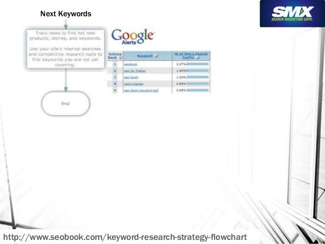 Next Keywords  http://www.seobook.com/keyword-research-strategy-flowchart