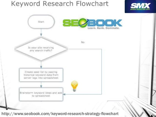 http://www.seobook.com/keyword-research-strategy-flowchart