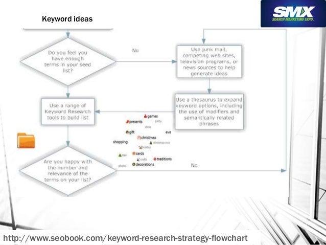 Keyword ideas  http://www.seobook.com/keyword-research-strategy-flowchart