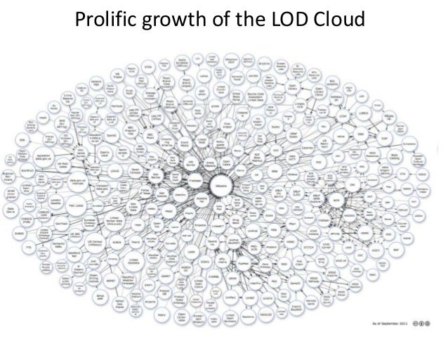 Prolific growth of the LOD Cloud