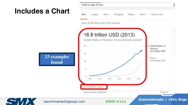 searchmarketingexpo.com @stonetemple / +Eric Enge #SMX #11a Includes a Chart 33 examples found