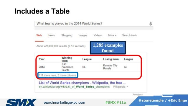 searchmarketingexpo.com @stonetemple / +Eric Enge #SMX #11a Includes a Table 1,285 examples found