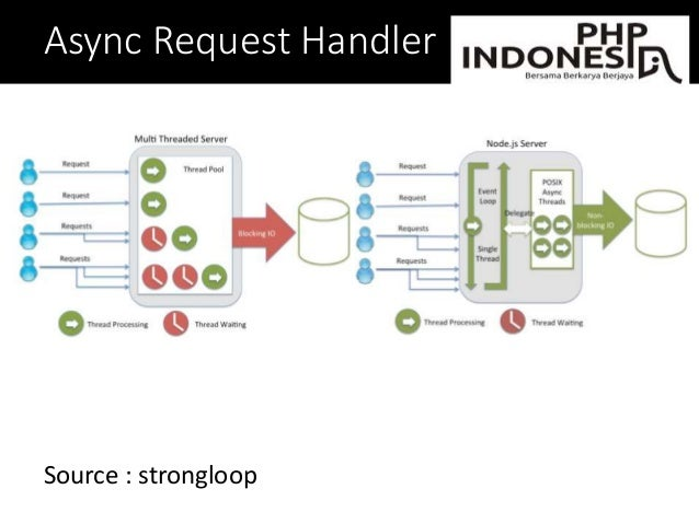 Async Request Handler Source : strongloop