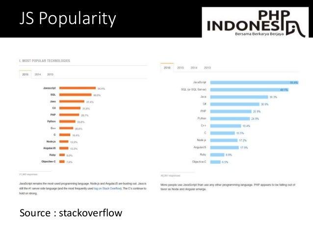 JS Popularity Source : stackoverflow
