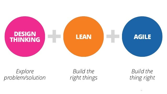 10 AGILE Build the  thing right LEAN Build the  right things +DESIGN THINKING Explore problem/solution +