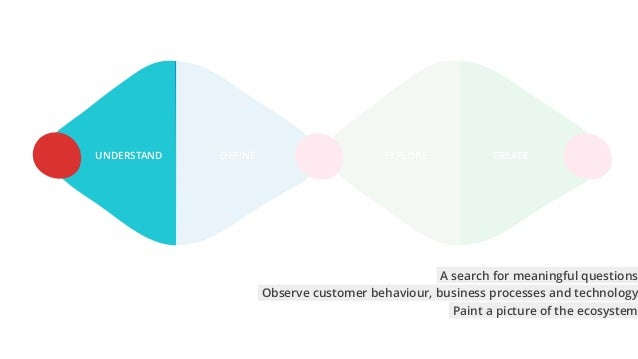 EXPLORE CREATEDEFINEUNDERSTAND Observe customer behaviour, business processes and technology A search for meaningful quest...
