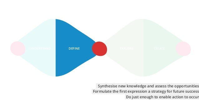 EXPLORE CREATEUNDERSTAND DEFINE Formulate the first expression a strategy for future success Synthesise new knowledge and a...