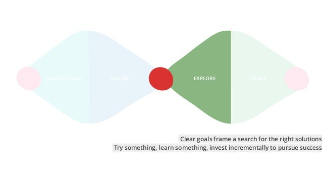 CREATEEXPLOREUNDERSTAND DEFINE Try something, learn something, invest incrementally to pursue success Clear goals frame a ...