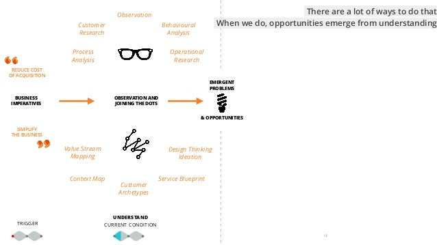 18 TRIGGER Process Analysis Operational Research Observation Customer Research Behavioural  Analysis Value Stream Mapping...