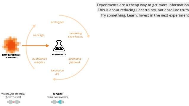 VISION AND STRATEGY (HYPOTHESES) prototypes quantitative analytics qualitative fieldwork marketing experiments innovation l...