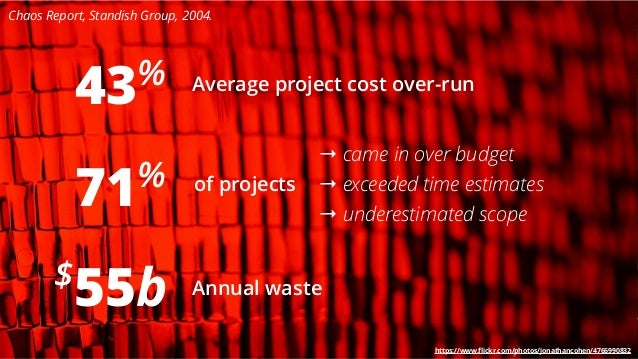 4 43% Average project cost over-run 71% → came in over budget → exceeded time estimates → underestimated scope $ 55b Annua...