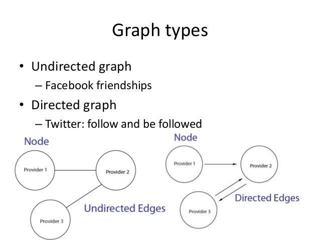 Social Network Analysis Using Gephi