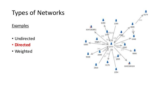 Social Network Visualization 101