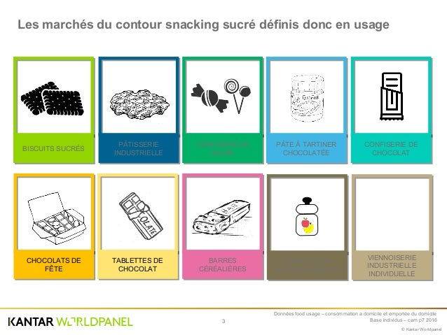 Le snacking sucre Slide 3