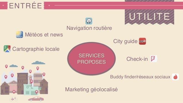 ENTRÉE UTILITE Navigation routière Météos et news Check-in City guide Marketing géolocalisé Cartographie locale SERVICES P...