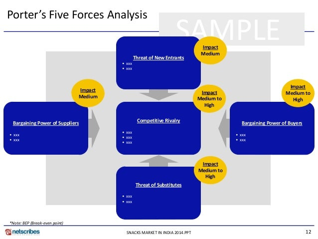 five forces analysis personal care industry In this analysis we will see how these five forces relate to the video game industry, how strong each force is, and answer the question of whether it is an attractive industry for sony to be in, in 2008.