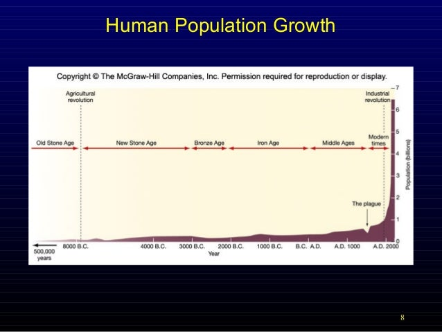 is human population growth a threat environmental sciences essay Population explosion refers the sudden and rapid rise in the size of population, especially human population it is an unchecked growth of human population caused as a result of: it is an unchecked growth of human population caused as a result of.