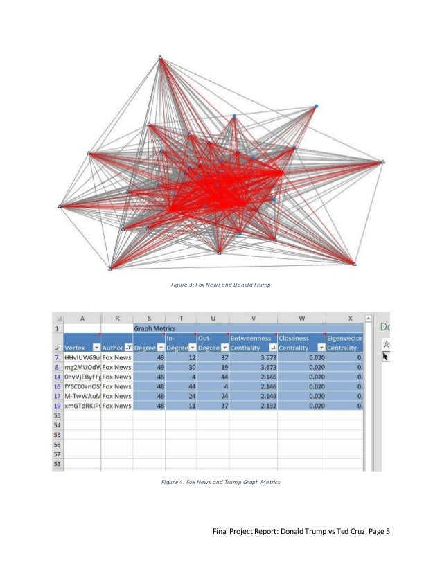 you tube analysis While trying to identify networks in youtube also, this paper presents a network with sm all world social network analysis on youtube.